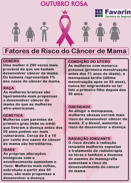 Fatores de Risco Cancer de Mama